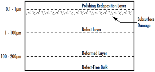 Figure 1: Subsurface damage left behind from manufacturing processes